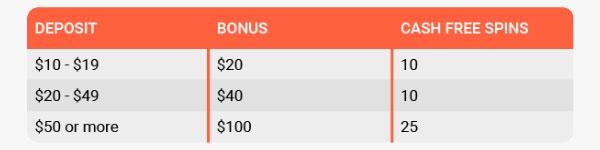 LeoVegas 1st Deposit Bonus