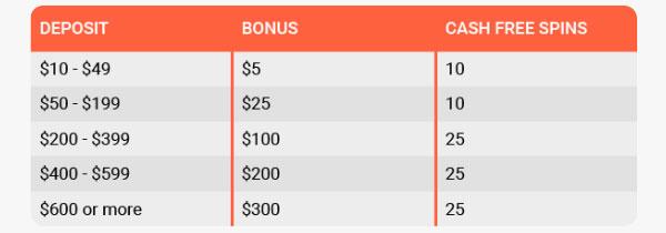 LeoVegas 3rd Deposit Bonus