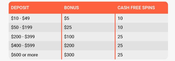LeoVegas 4th Deposit Bonus